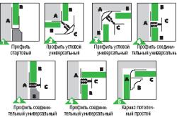 Схема обшивки стены вагонкой из ПВХ