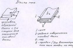 Схема устройства доски пола