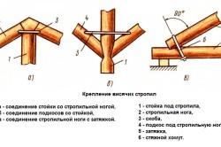 Схема крепления висячих стропил