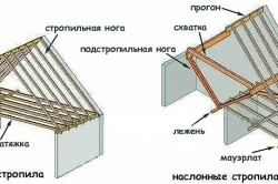 Схема висячих и наслонных стропил