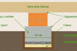 Схема деревянного пола на лагах по грунту