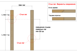 Варианты стыковки лаг: торцами впритык и врубка в пол дерева