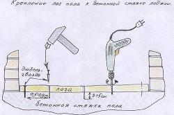 Схема крепления лаг к бетонному основанию