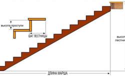 Расчет высоты и ширины ступени