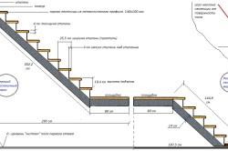 Пример расчета маршевой лестницы