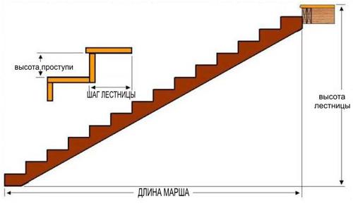 Как правильно установить лестницу на второй этаж собственного дома?