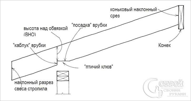 Схема монтажа стропила