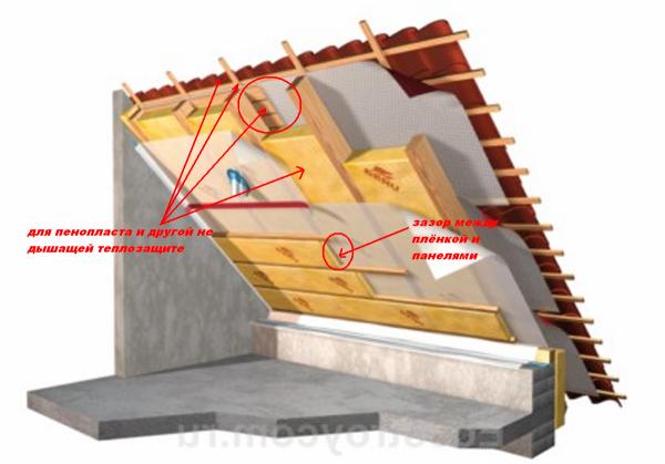 Технология наружной теплоизоляции скатов
