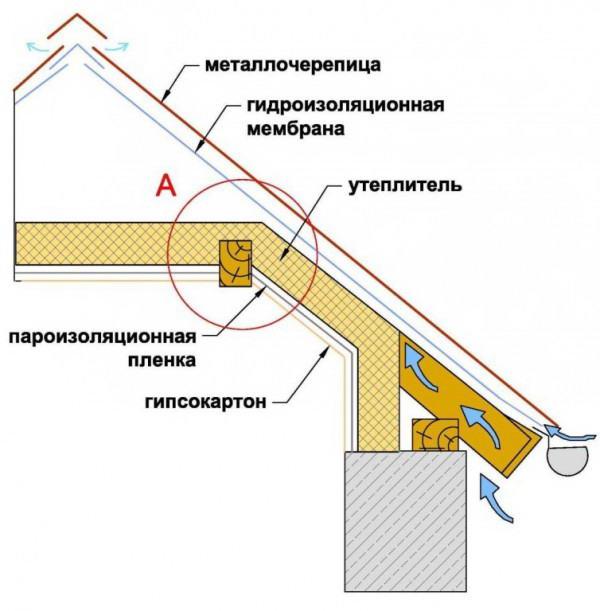 Внутренняя термоизоляция кровельного ската