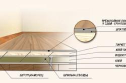 Схема укладки покрытия на черновой пол