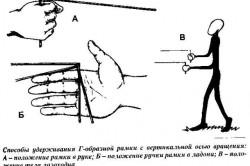 Схема правильного удерживания г-образной рамки с вертикальной осью вращения