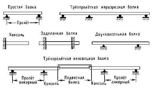 Разновидности балок перекрытия