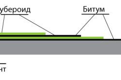 Схема гидроизоляции фундамента при помощи рубероида и битума