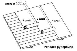 Схема укладки рубероида на крыше