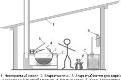 Обустройство места для приготовления битумной мастики