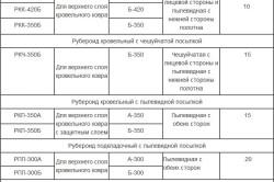 Таблица типов рубероида