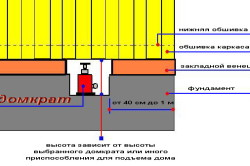 Схема установки домкратов