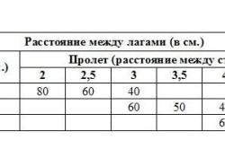 Таблица расстояния между лагами