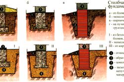 Виды и устройство столбчатых фундаментов