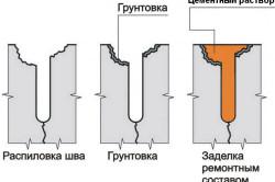 Схема заделывания трещин в полу перед стяжкой
