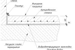 Схема выравнивания пола бетонной стяжкой