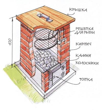 Схема кирпичного гриля высотой 100 см