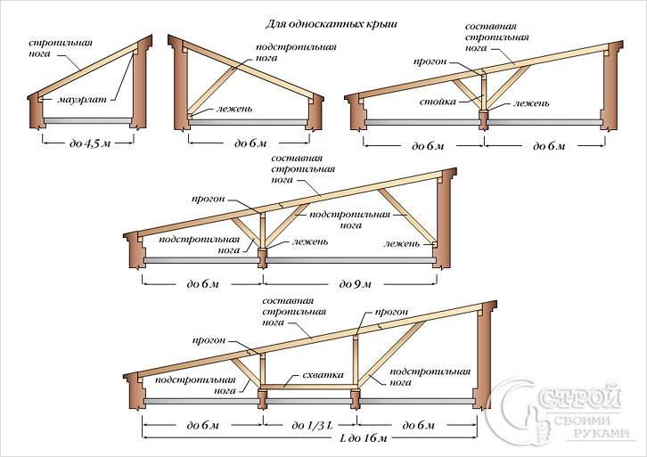 Стропильная конструкция односкатных крыш
