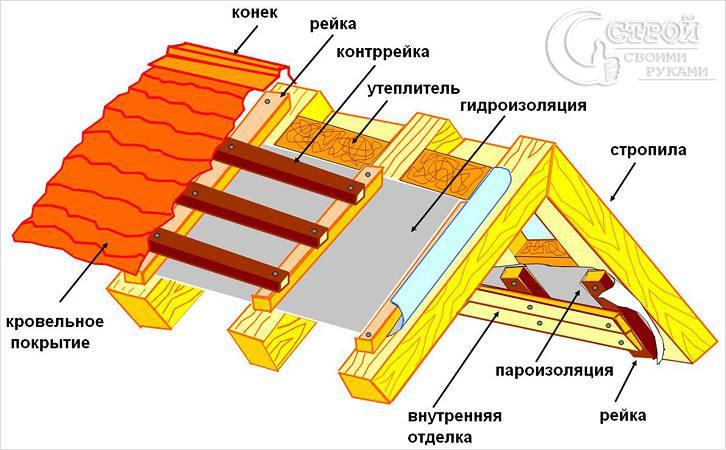 Пирог двускатной крыши