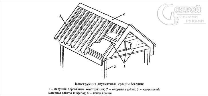 Конструкция двускатной кровли