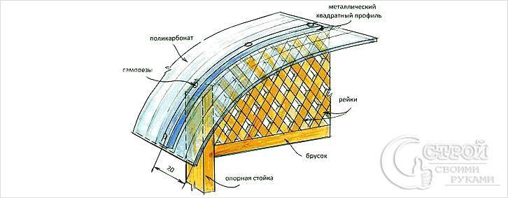 Закрепление поликарбоната на крыше