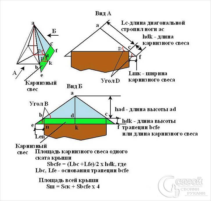 Расчет карнизного свеса шатровой крыши
