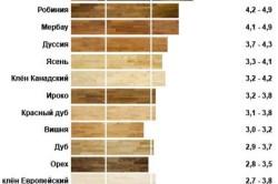 Сравнение твердости древесины