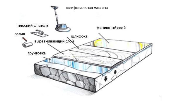 Схема заливки наливного пола на деревянную поверхность