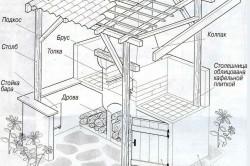 Схема устройства садового барбекю