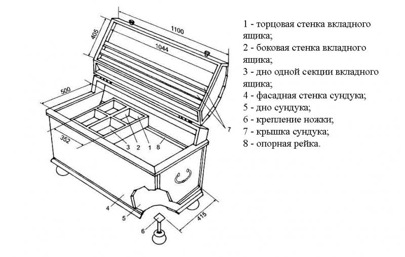 Как сделать сундук деревянный своими руками?