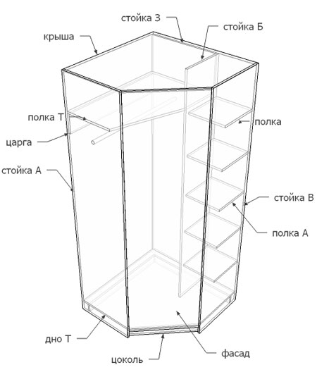 Угловой шкаф купе своими руками: устройство