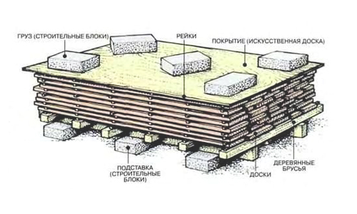 Как сушить древесину на открытом воздухе и в помещении (таблица влажности древесины)