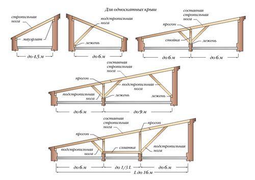 Стропила для бани: категории, проектировка, устройство