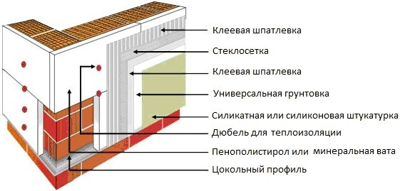 Схема утепления стены минеральной ватой
