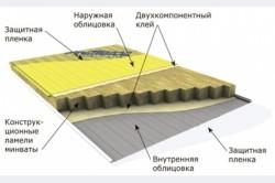 Последовательная схема утепления стен минеральной ватой