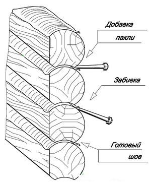 Как выполнить конопатку сруба своими руками