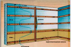 Схема обрешетки для монтажа вагонки