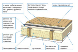 Структура деревянного пола с утеплением