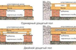 Классификация деревянного пола