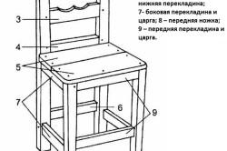 Конструкция простого деревянного стула