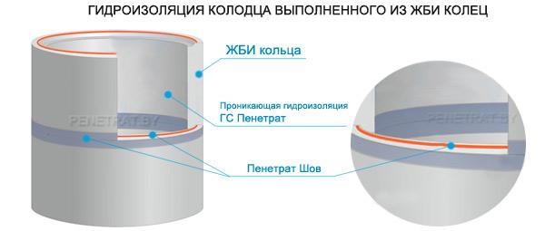 как устроить гидроизоляцию колодца