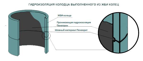 Гидроизоляция колодца из сборных ЖБИ колец