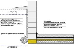 Схема устройства гидроизоляции фундамента своими руками