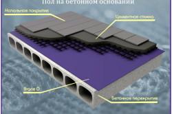 Схема устройства пароизоляции для пола на бетонном основании