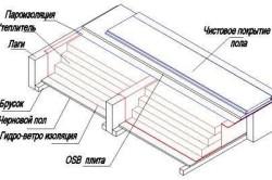 Схема пароизоляции пола каркасного дома